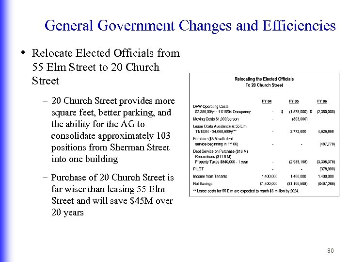 General Government Changes and Efficiencies • Relocate Elected Officials from 55 Elm Street to