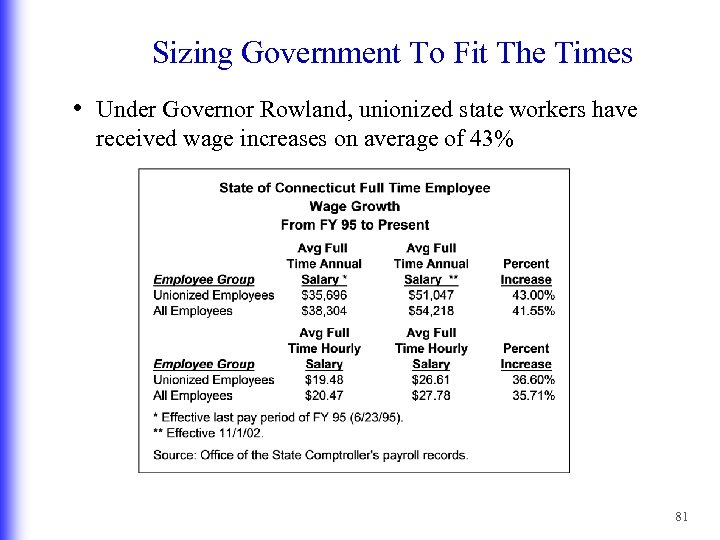 Sizing Government To Fit The Times • Under Governor Rowland, unionized state workers have