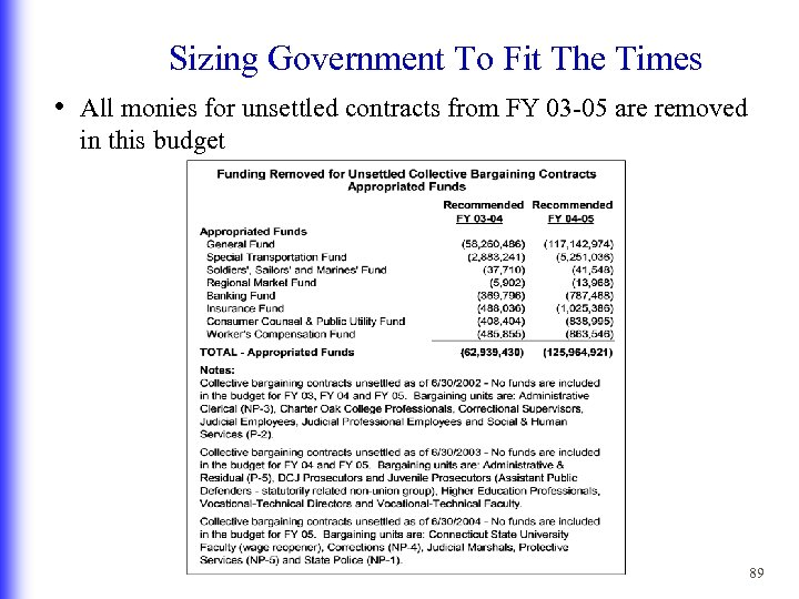 Sizing Government To Fit The Times • All monies for unsettled contracts from FY