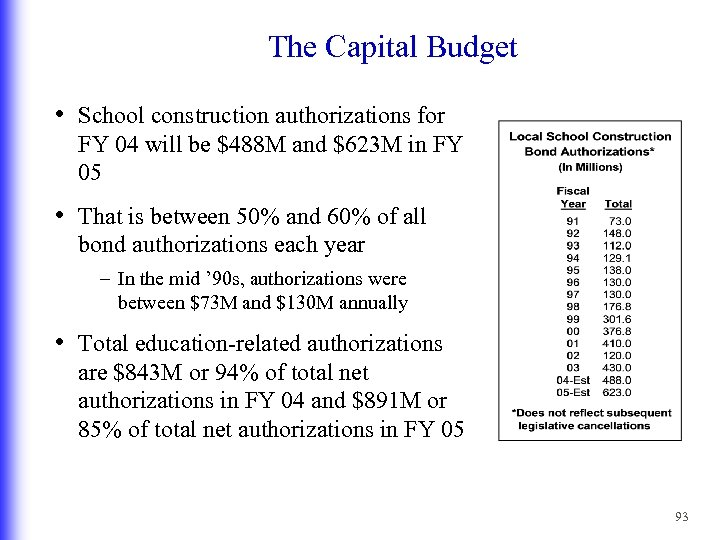 The Capital Budget • School construction authorizations for FY 04 will be $488 M