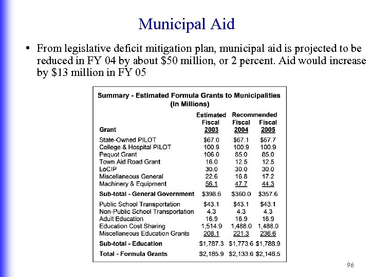 Municipal Aid • From legislative deficit mitigation plan, municipal aid is projected to be