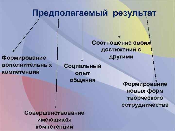 Предполагаемый результат Формирование дополнительных компетенций Соотношение своих достижений с другими Социальный опыт общения Совершенствование
