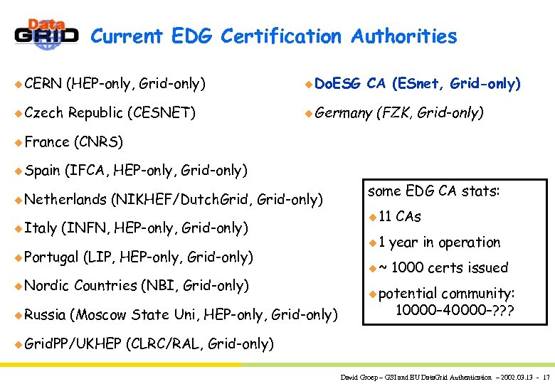 Current EDG Certification Authorities u CERN (HEP-only, Grid-only) u Do. ESG u Czech Republic