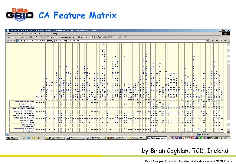 CA Feature Matrix by Brian Coghlan, TCD, Ireland David Groep – GSI and EU