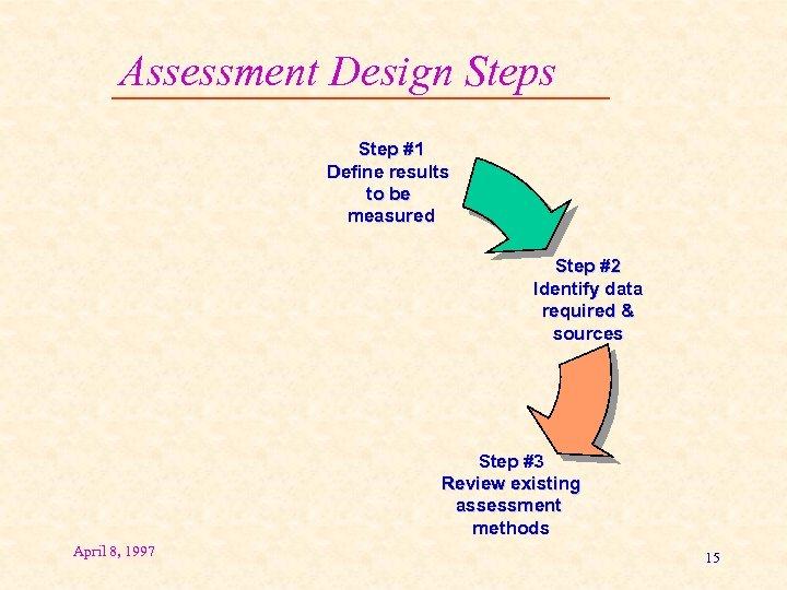 Assessment Design Steps Step #1 Define results to be measured Step #2 Identify data