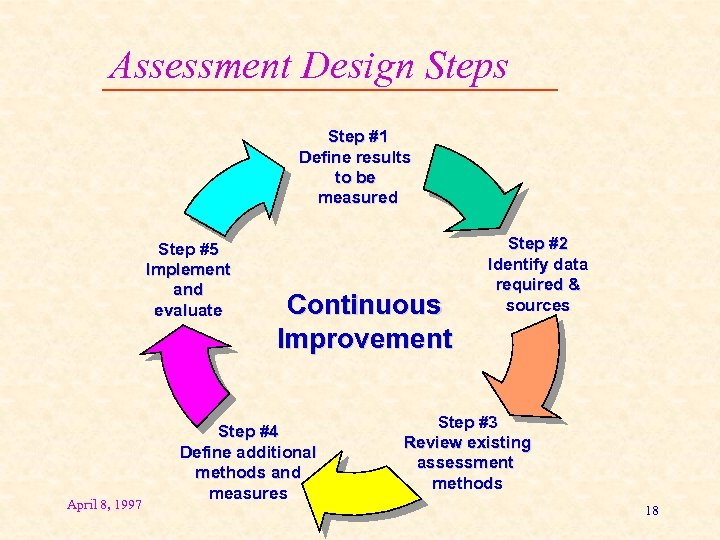Assessment Design Steps Step #1 Define results to be measured Step #5 Implement and