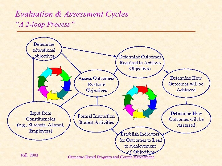 """Evaluation & Assessment Cycles """"A 2 -loop Process"""" Determine educational objectives Determine Outcomes Required"""