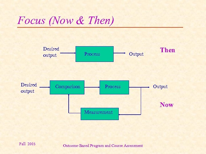 Focus (Now & Then) Desired output Process Comparison Output Process Then Output Now Measurement