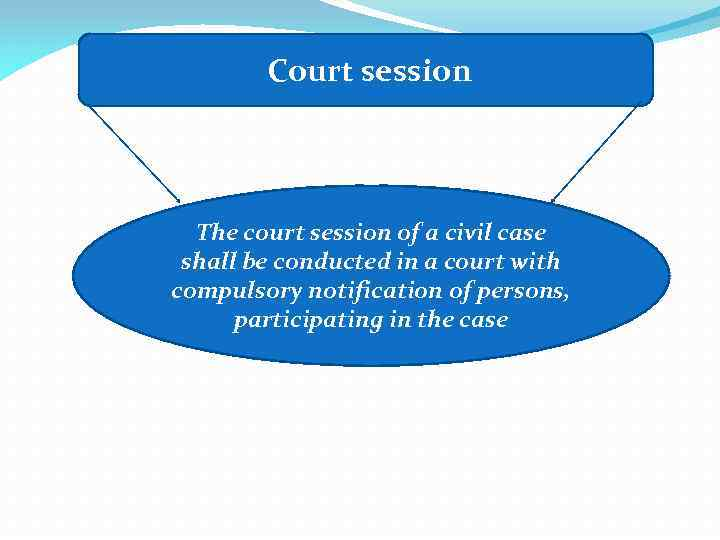 Court session The court session of a civil case shall be conducted in