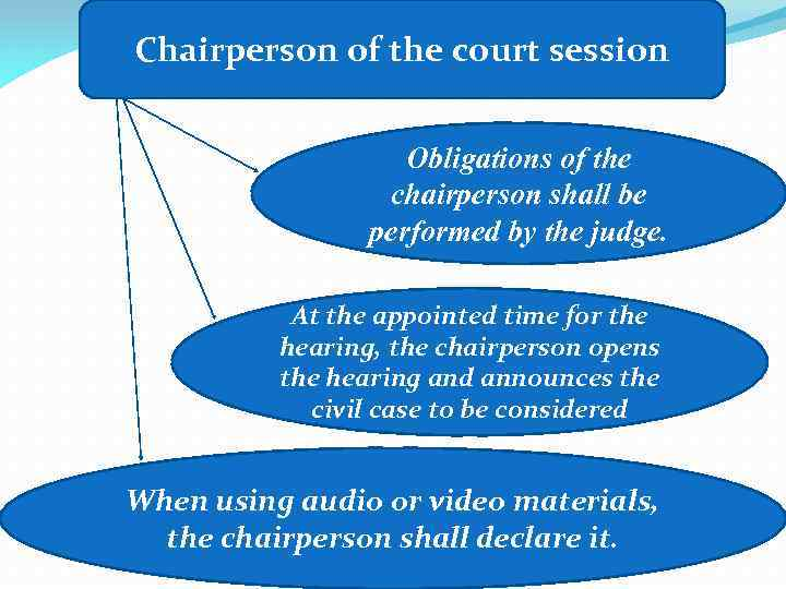 Chairperson of the court session Obligations of the chairperson shall be performed by the