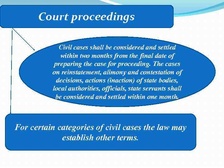 Court proceedings Civil cases shall be considered and settled within two months from the
