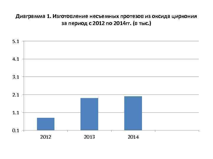 Диаграмма 1. Изготовление несъемных протезов из оксида циркония за период с 2012 по 2014