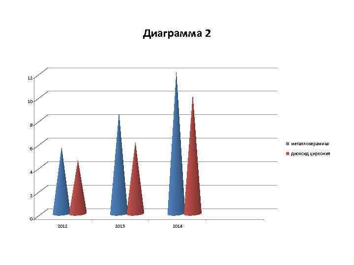 Диаграмма 2 12 10 8 металлокерамика 6 диоксид циркония 4 2 0 2012 2013