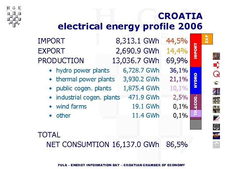 hydro power plants 6, 728. 7 GWh thermal power plants 3, 930. 2 GWh