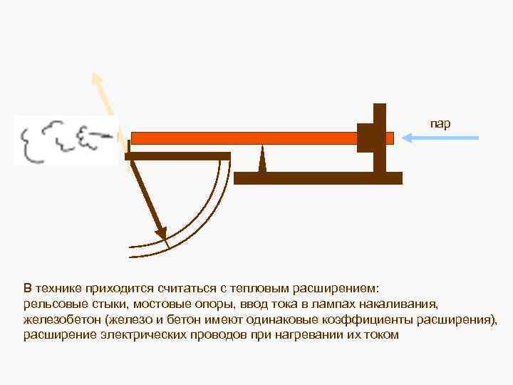 пар В технике приходится считаться с тепловым расширением: рельсовые стыки, мостовые опоры, ввод тока