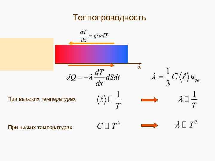 Теплопроводность х При высоких температурах При низких температурах