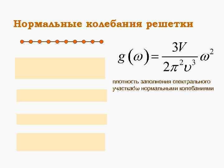 Нормальные колебания решетки плотность заполнения спектрального участкаdω нормальными колебаниями