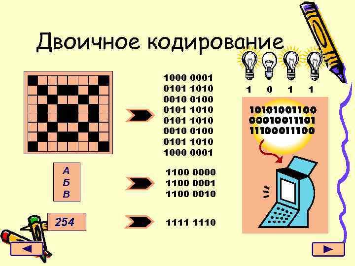 Двоичное кодирование 1000 0101 0010 0101 1000 0001 1010 0100 1010 0001 А Б