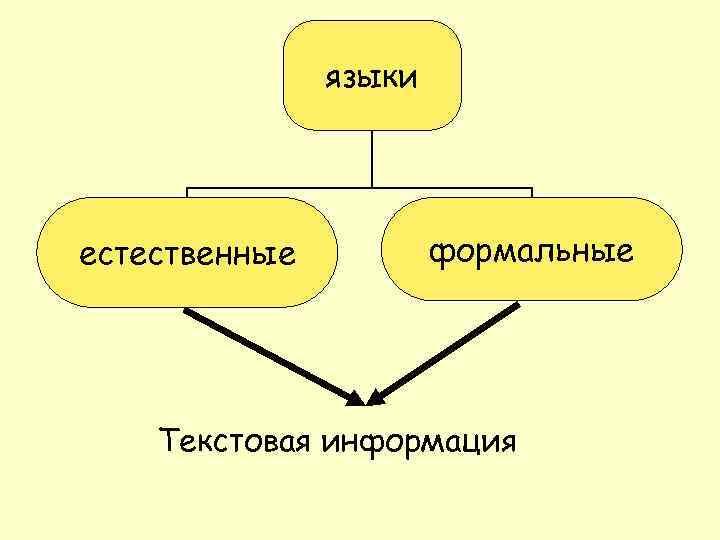языки естественные формальные Текстовая информация