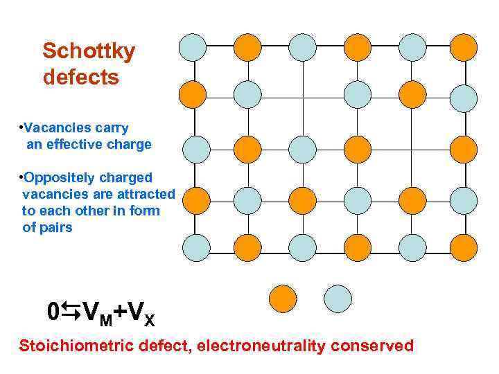 Schottky defects • Vacancies carry an effective charge • Oppositely charged vacancies are attracted