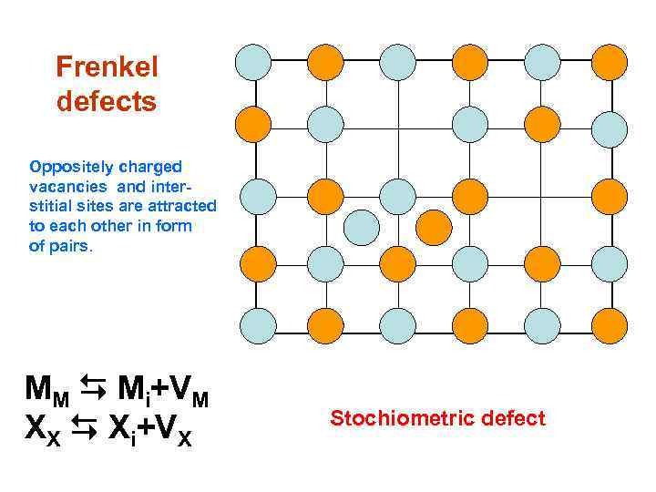 Frenkel defects Oppositely charged vacancies and interstitial sites are attracted to each other in