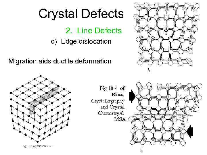 Crystal Defects 2. Line Defects d) Edge dislocation Migration aids ductile deformation Fig 10