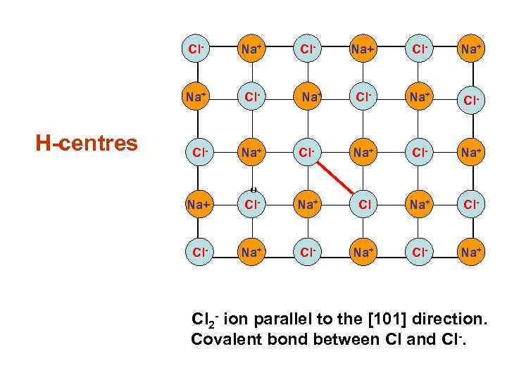 Cl- Na+ H-centres Na+ Cl- Na+ Cl- Na+ Cl- Na+ Cl- Na+ Cl 2