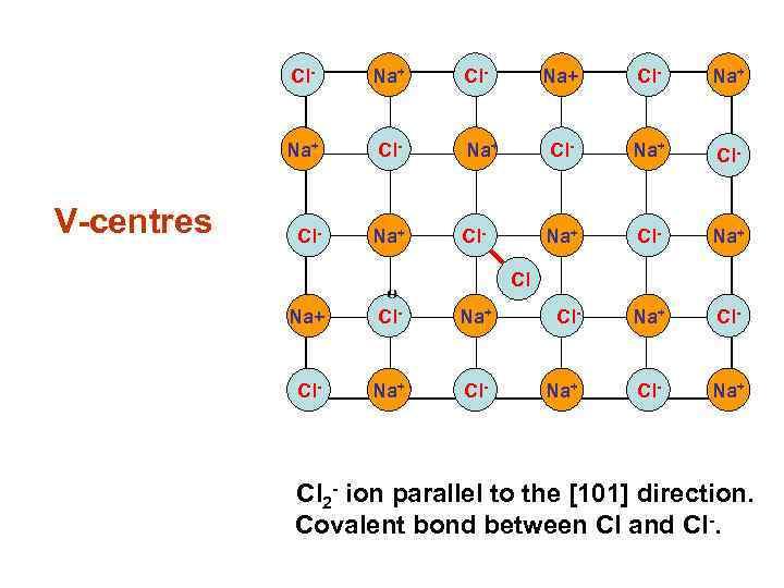 Cl- Na+ V-centres Na+ Cl- Na+ Cl- Na+ Cl Cl Na+ Cl- Na+ Cl-
