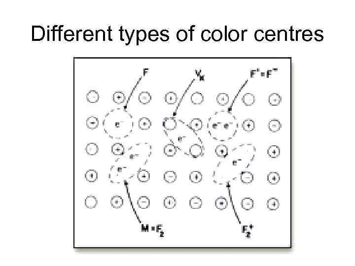 Different types of color centres