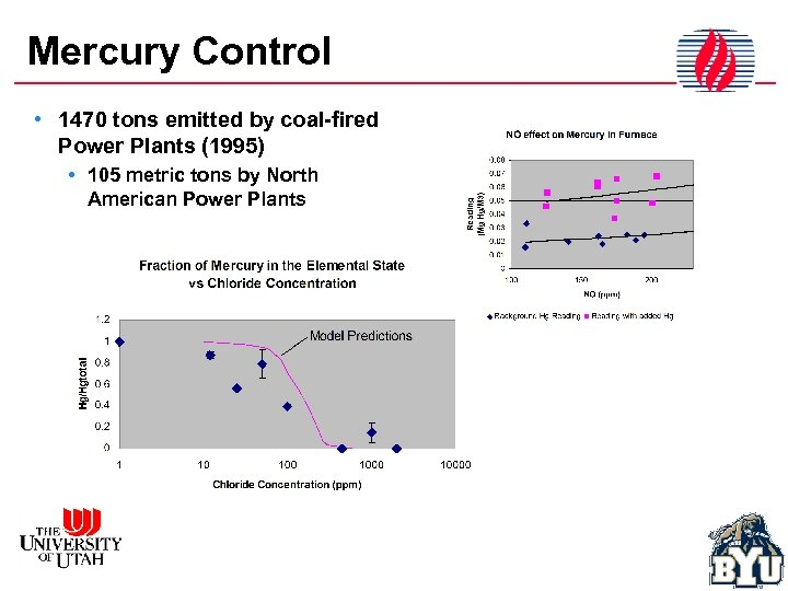 Mercury Control • 1470 tons emitted by coal-fired Power Plants (1995) • 105 metric