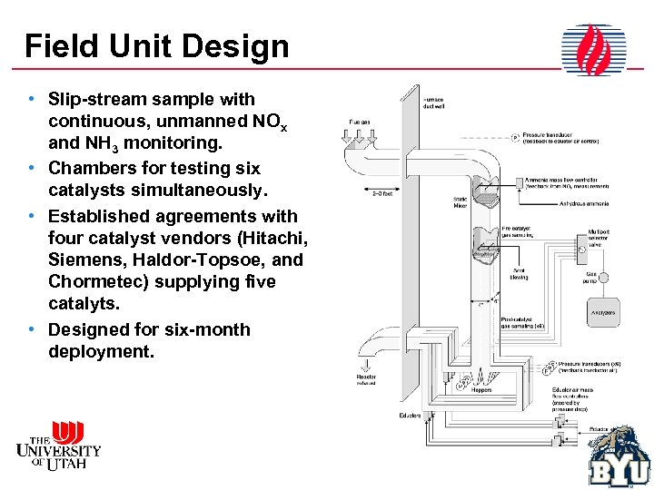 Field Unit Design • Slip-stream sample with continuous, unmanned NOx and NH 3 monitoring.