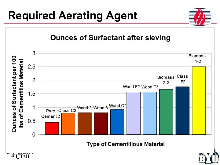 Required Aerating Agent