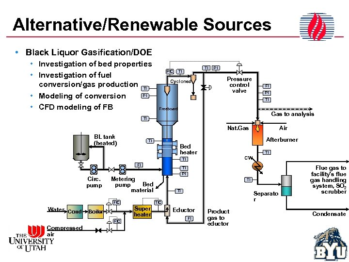 Alternative/Renewable Sources • Black Liquor Gasification/DOE • Investigation of bed properties • Investigation of