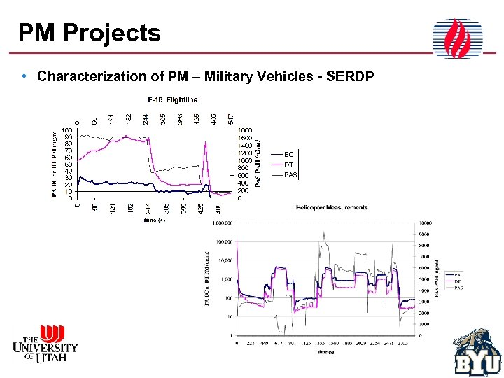 PM Projects • Characterization of PM – Military Vehicles - SERDP