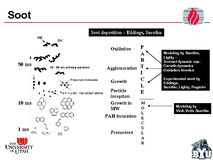 Soot deposition – Eddings, Sarofim P A R Agglomeration T I C Growth L