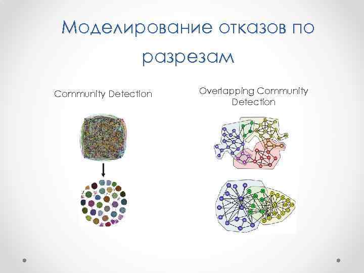 Моделирование отказов по разрезам Community Detection Overlapping Community Detection