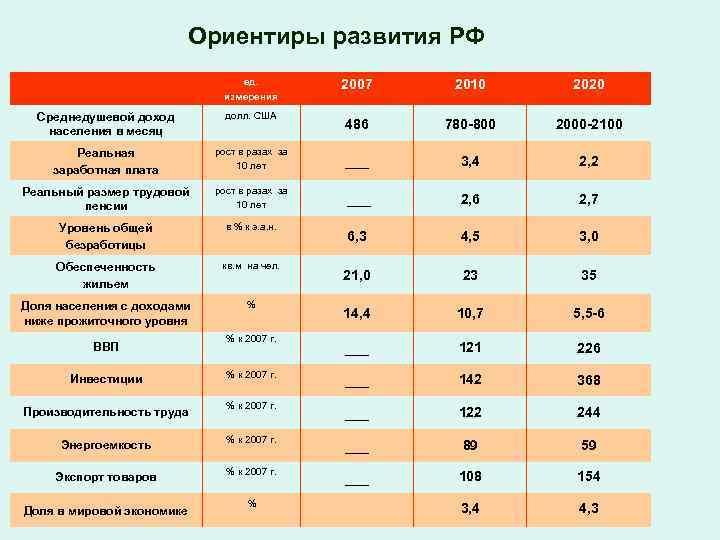 Ориентиры развития РФ ед. измерения 2007 2010 2020 486 780 -800 2000 -2100 Среднедушевой