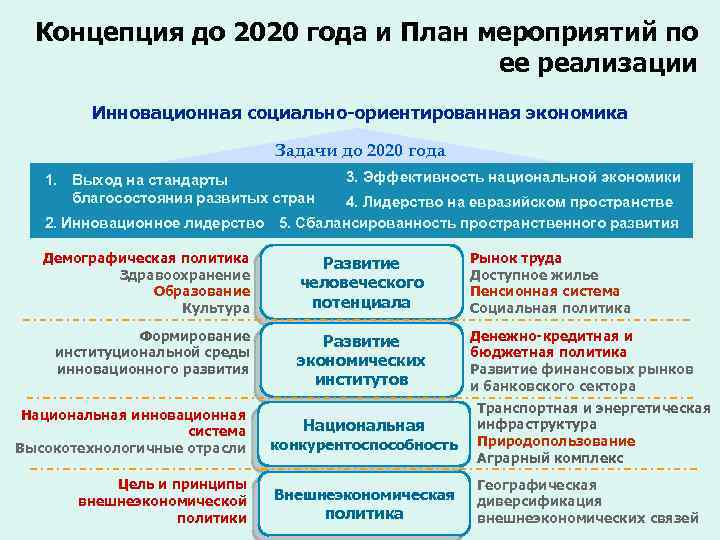 Концепция до 2020 года и План мероприятий по ее реализации Инновационная социально-ориентированная экономика Задачи
