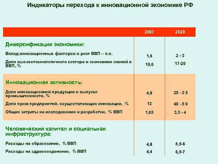 Индикаторы перехода к инновационной экономике РФ 2007 2020 1, 6 2 -3 10, 6