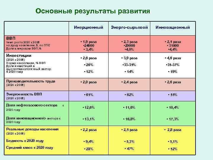 Основные результаты развития Инерционный Энерго-сырьевой Инновационный • 1, 9 раза • 24000 • 3,