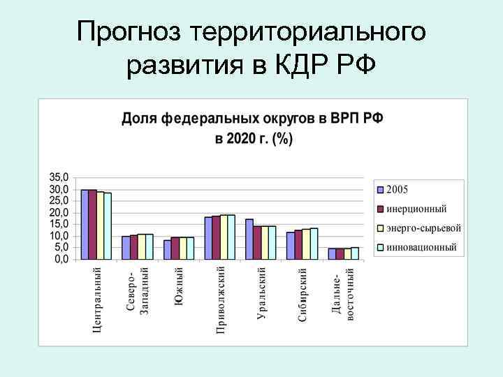 Прогноз территориального развития в КДР РФ