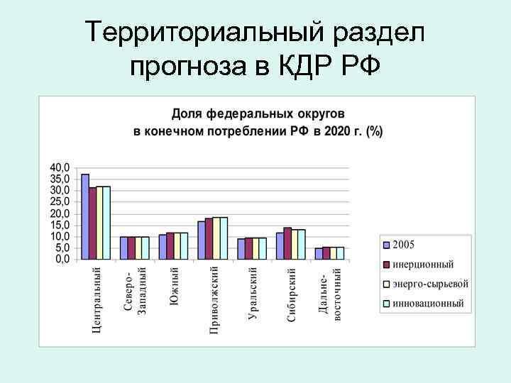 Территориальный раздел прогноза в КДР РФ