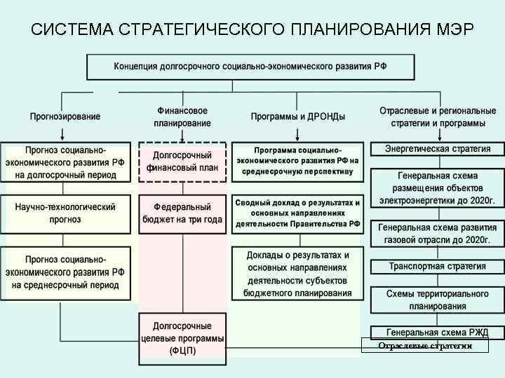 СИСТЕМА СТРАТЕГИЧЕСКОГО ПЛАНИРОВАНИЯ МЭР Отраслевые стратегии