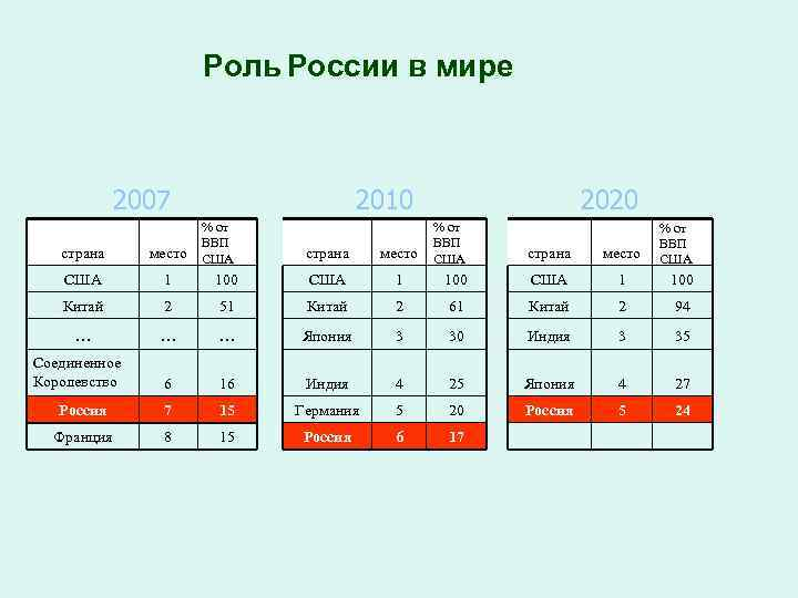 Роль России в мире 2007 % от ВВП США страна место США 1 100