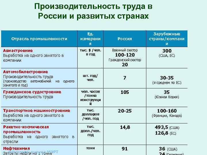 Производительность труда в России и развитых странах Отрасль промышленности Авиастроение Выработка на одного занятого