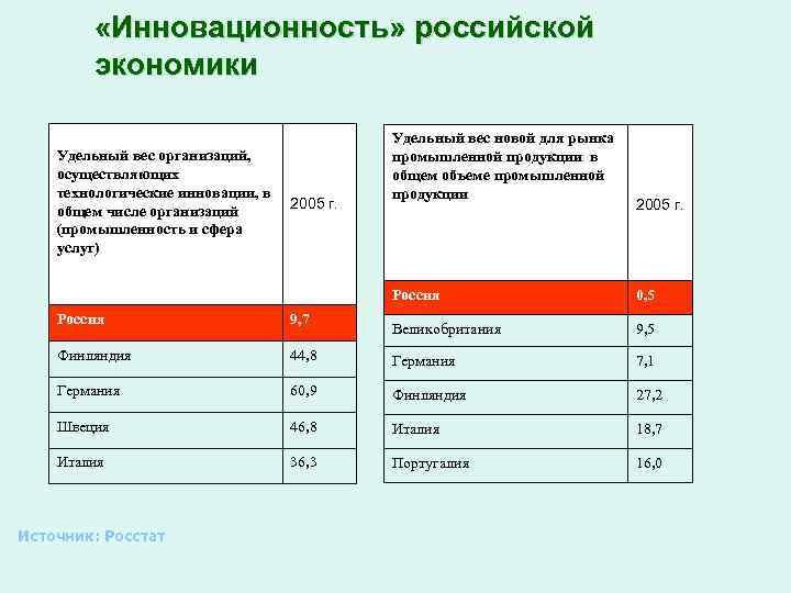 «Инновационность» российской экономики Удельный вес организаций, осуществляющих технологические инновации, в общем числе организаций