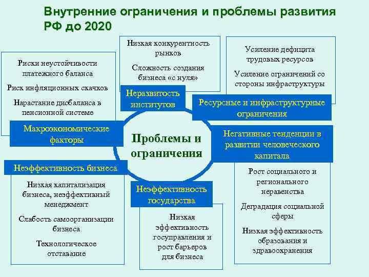 Внутренние ограничения и проблемы развития РФ до 2020 Низкая конкурентность рынков Риски неустойчивости платежного