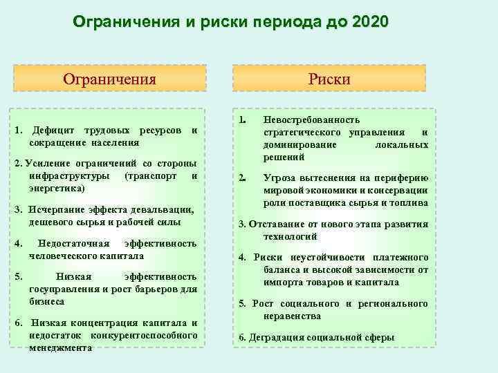 Ограничения и риски периода до 2020 Ограничения 1. Дефицит трудовых ресурсов и сокращение населения