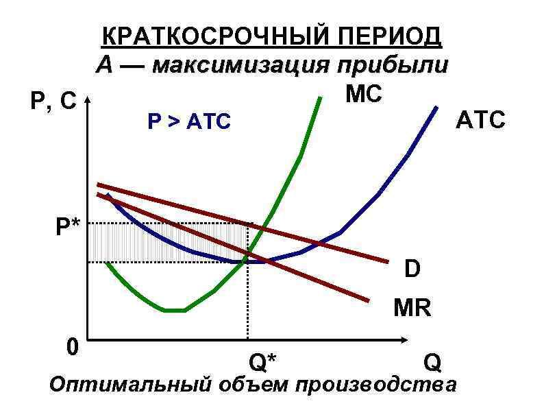 КРАТКОСРОЧНЫЙ ПЕРИОД А — максимизация прибыли MC P, C Р > АТС ATC Р*
