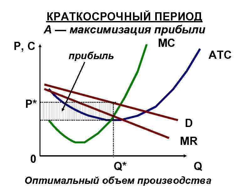 КРАТКОСРОЧНЫЙ ПЕРИОД А — максимизация прибыли MC P, C прибыль ATC Р* D MR